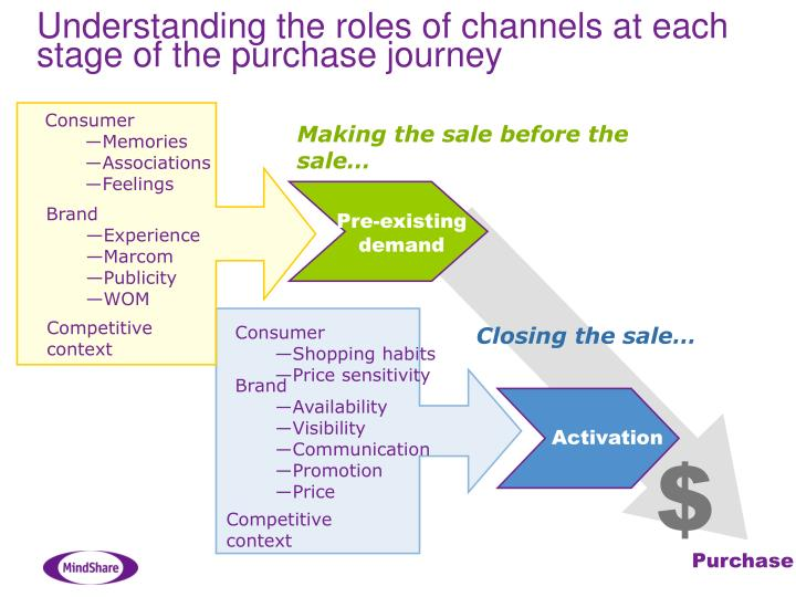 Understanding the roles of channels at each stage of the purchase journey