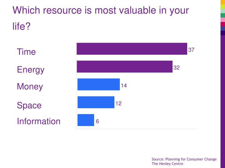 Which resource is most valuable in your
