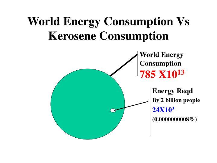 World Energy Consumption Vs Kerosene Consumption