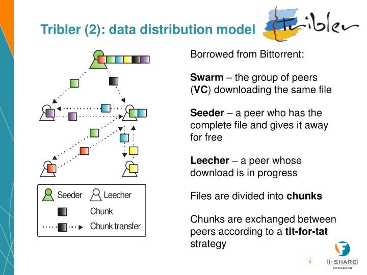 Tribler (2): data distribution model