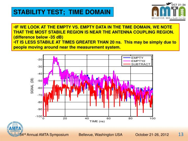 STABILITY TEST;  TIME DOMAIN