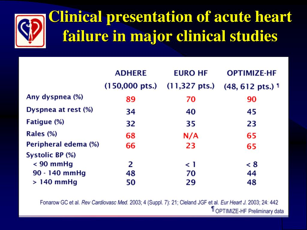 PPT - Current treatment of acute heart failure PowerPoint