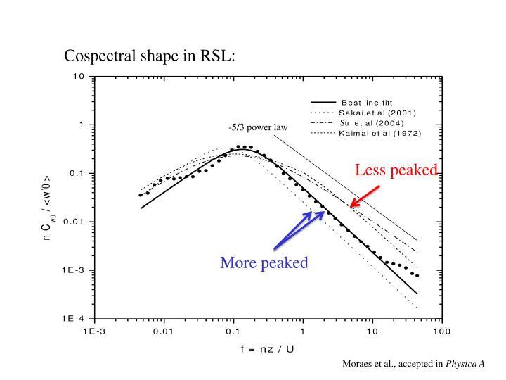 Cospectral shape in RSL: