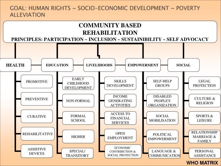 GOAL: HUMAN RIGHTS ~ SOCIO-ECONOMIC DEVELOPMENT ~ POVERTY ALLEVIATION