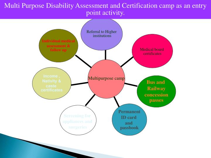 Multi Purpose Disability Assessment and Certification camp as an entry point activity.