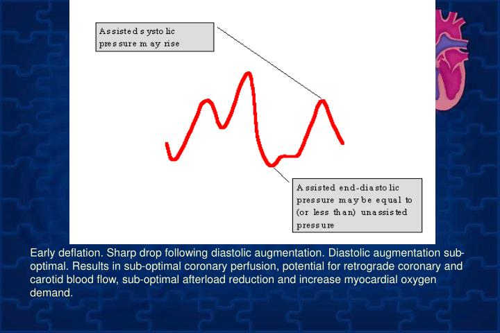 Early deflation. Sharp drop following diastolic augmentation. Diastolic augmentation sub-optimal. Results in sub-optimal coronary perfusion, potential for retrograde coronary and carotid blood flow, sub-optimal afterload reduction and increase myocardial oxygen demand.
