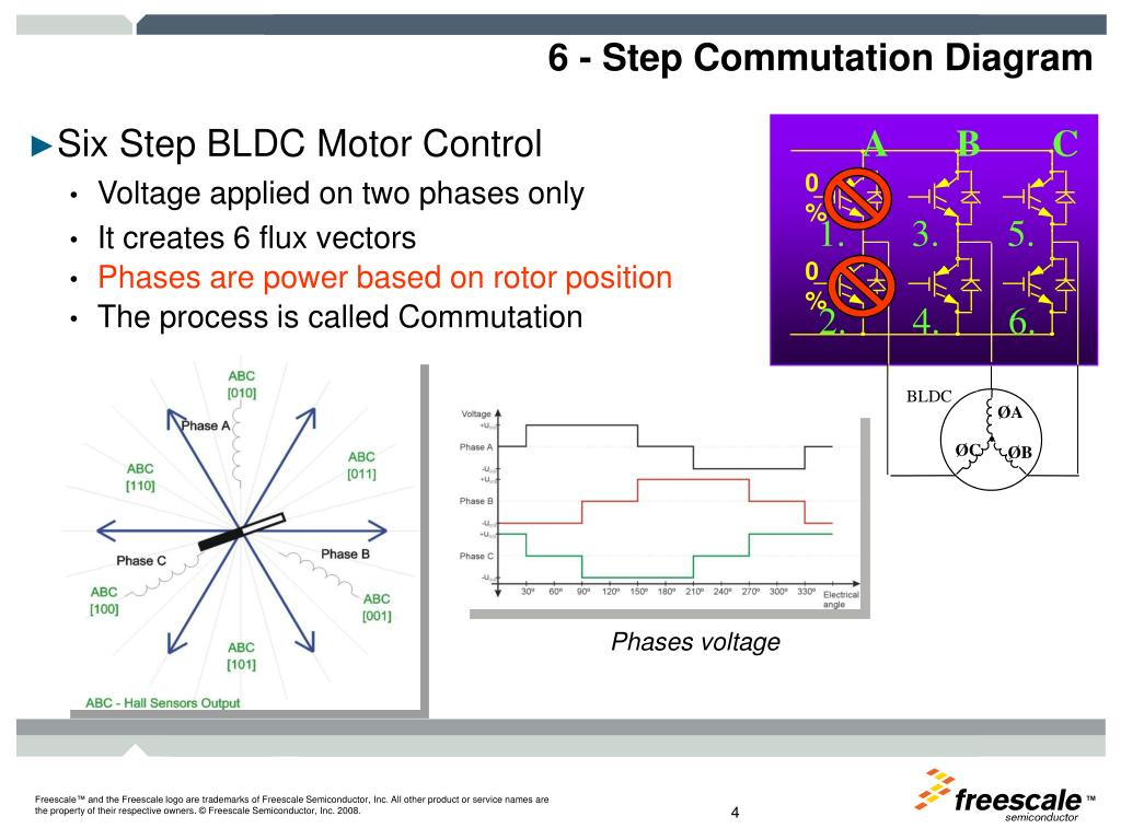 PPT - 3-Phase Sensorless BLDC Motor Control Using MC9S08MP16