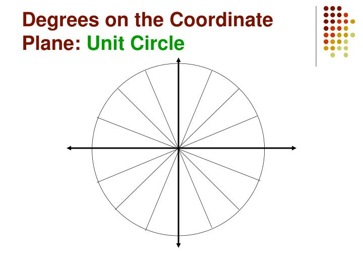Degrees on the Coordinate Plane: