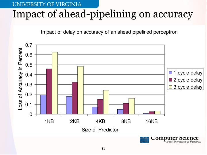Impact of ahead-pipelining on accuracy