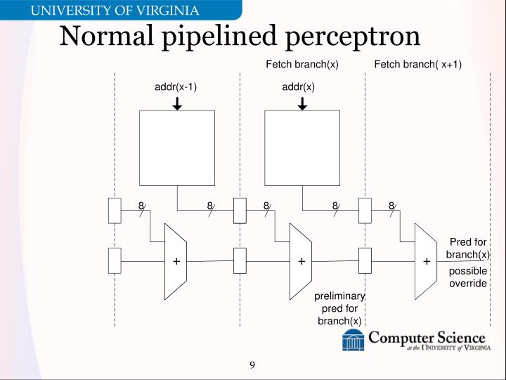 Normal pipelined perceptron