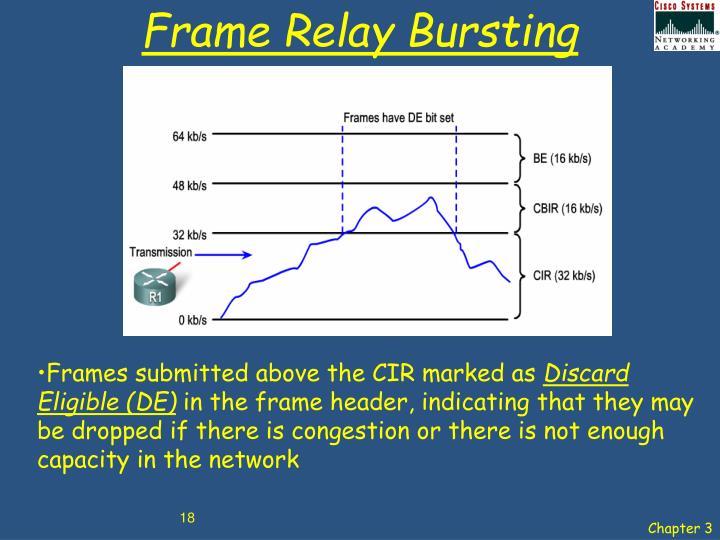 Frame Relay Bursting