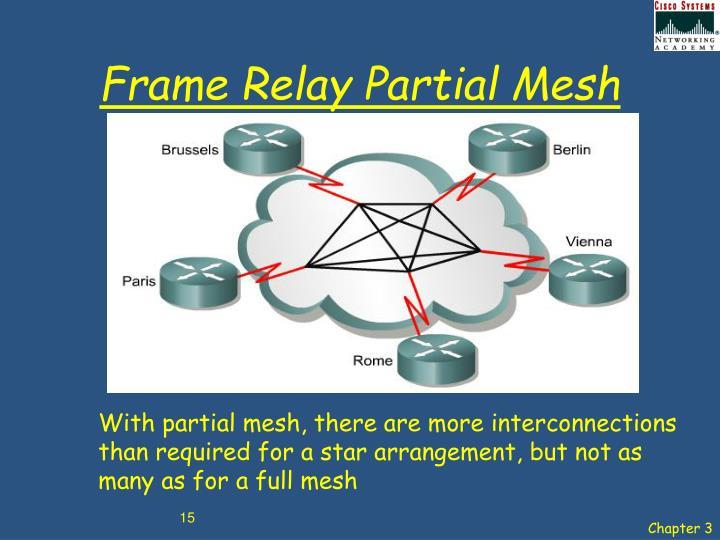 Frame Relay Partial Mesh