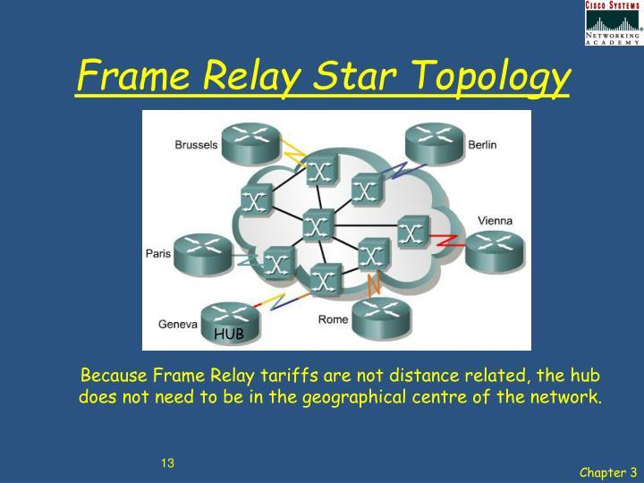 Frame Relay Star Topology