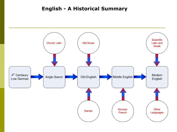 old english period summary