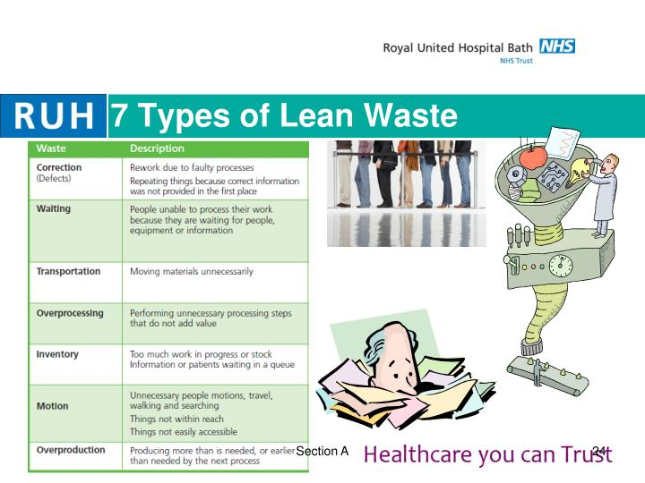 7 Types of Lean Waste
