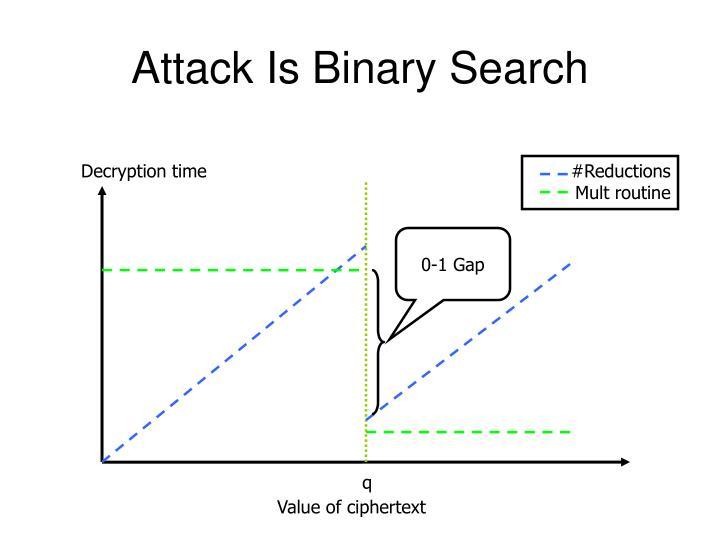 Decryption time