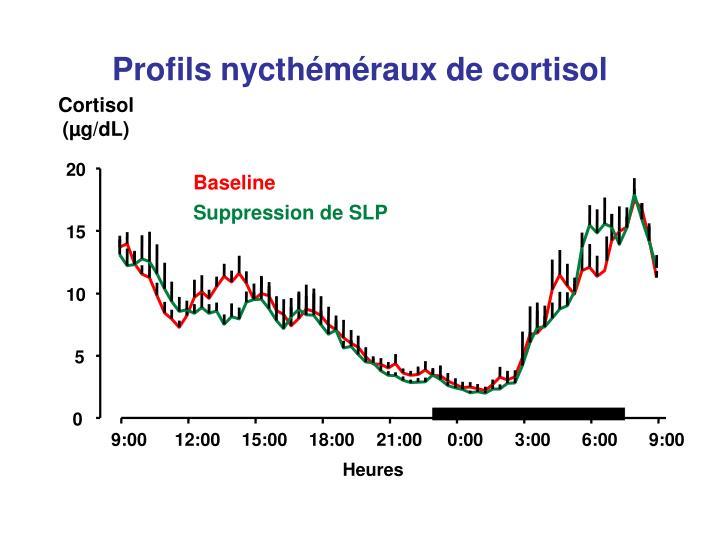 Profils nycthéméraux de cortisol