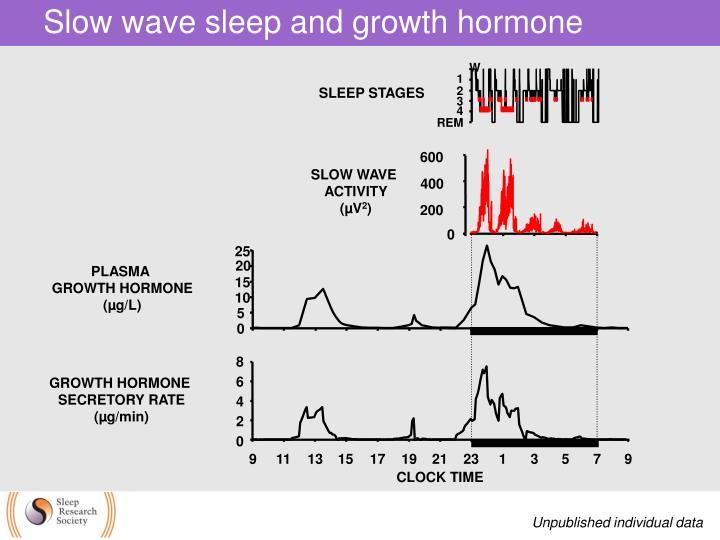 Slow wave sleep and growth hormone