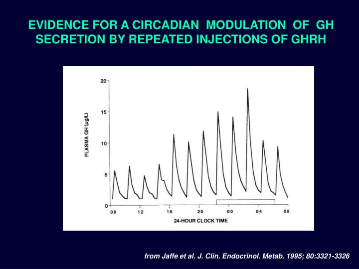 EVIDENCE FOR A CIRCADIAN  MODULATION  OF  GH  SECRETION BY REPEATED INJECTIONS OF GHRH