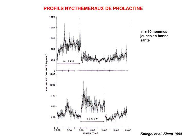PROFILS NYCTHEMERAUX DE PROLACTINE