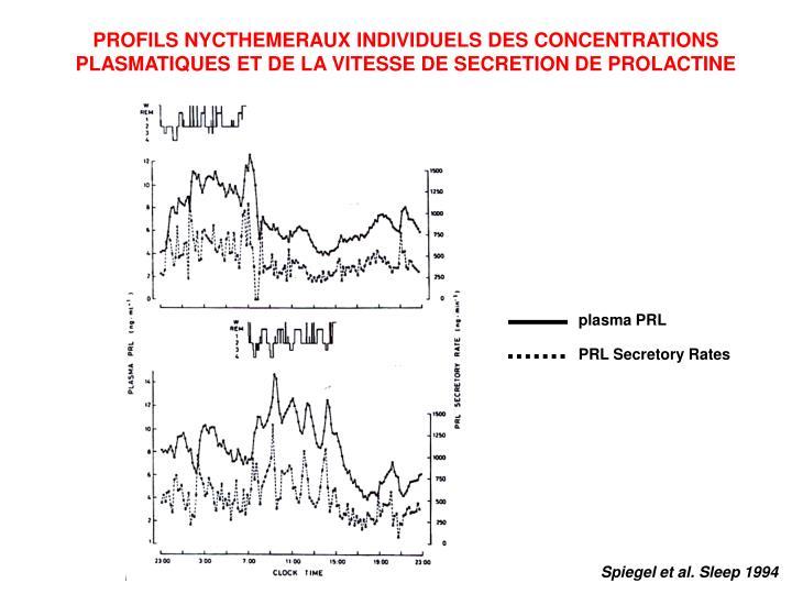 PROFILS NYCTHEMERAUX INDIVIDUELS DES CONCENTRATIONS PLASMATIQUES ET DE LA VITESSE DE SECRETION DE PROLACTINE