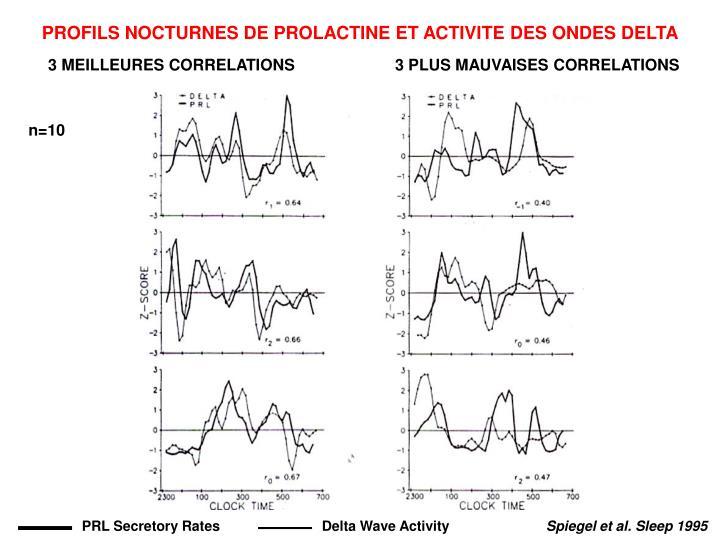 PROFILS NOCTURNES DE PROLACTINE ET ACTIVITE DES ONDES DELTA