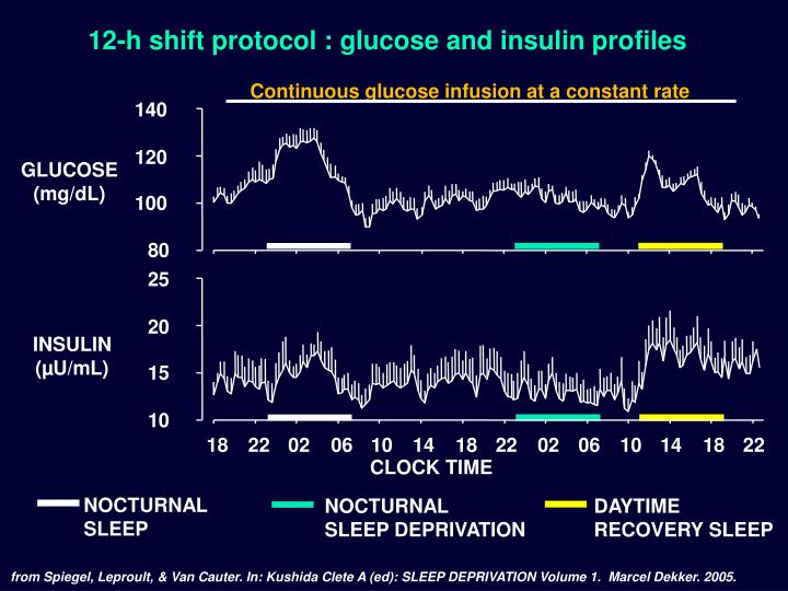 Continuous glucose infusion at a constant rate