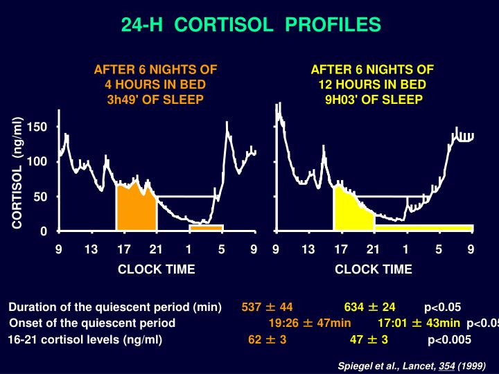 Duration of the quiescent period (min)