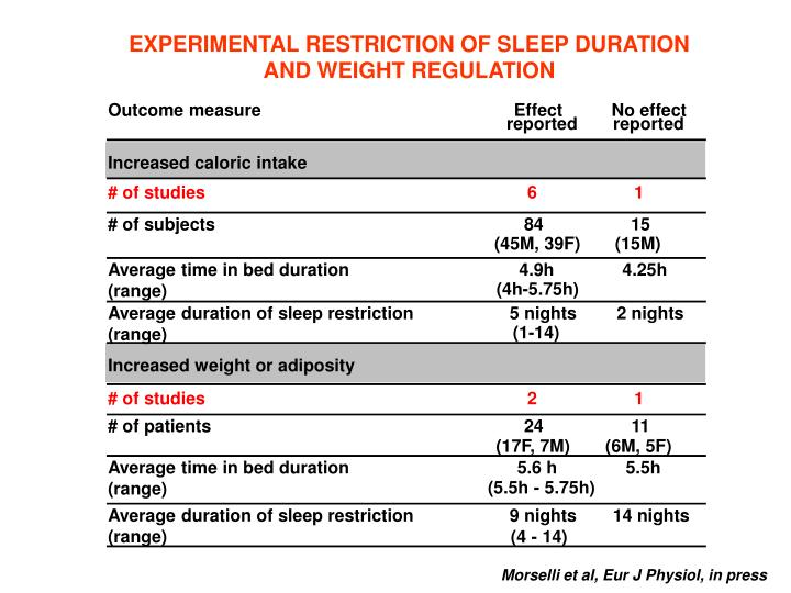 EXPERIMENTAL RESTRICTION OF SLEEP DURATION