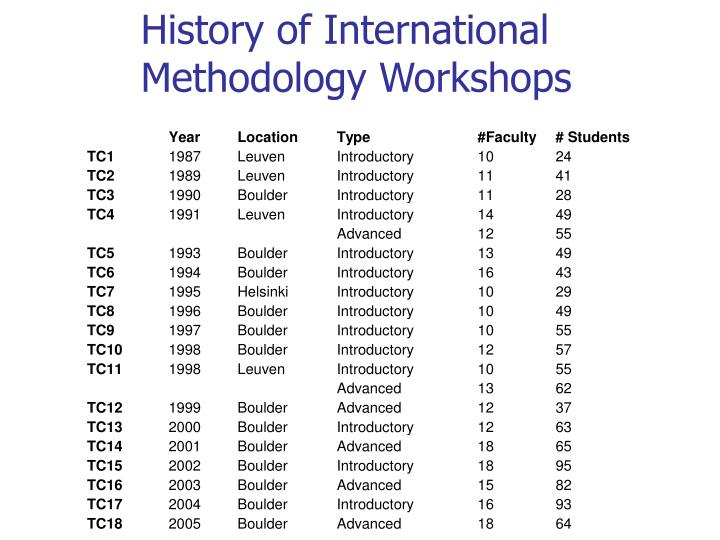 History of international methodology workshops