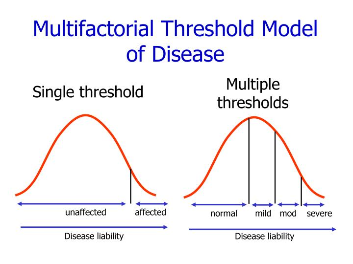 Multifactorial Threshold Model