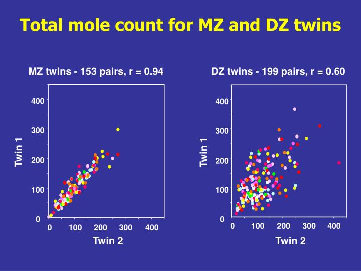 Total mole count for MZ and DZ twins