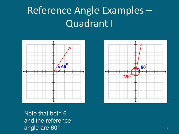 Reference Angle Examples – Quadrant I