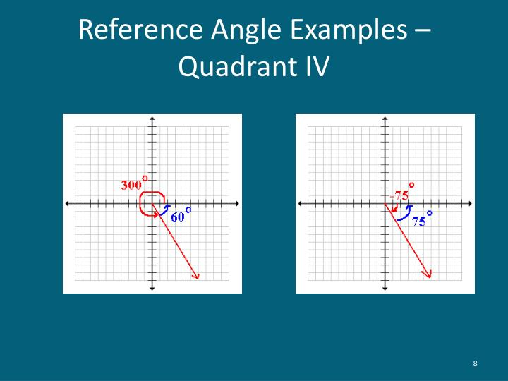 Reference Angle Examples – Quadrant IV
