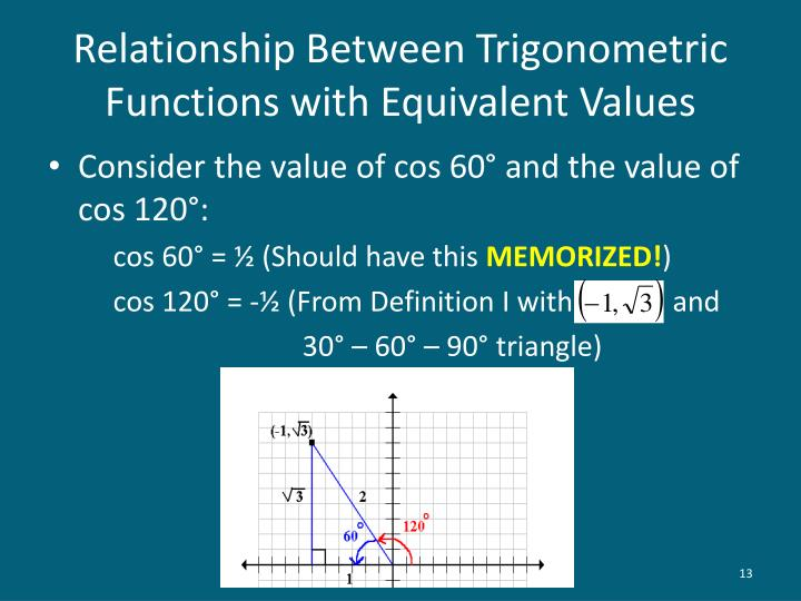 Relationship Between Trigonometric Functions with Equivalent Values