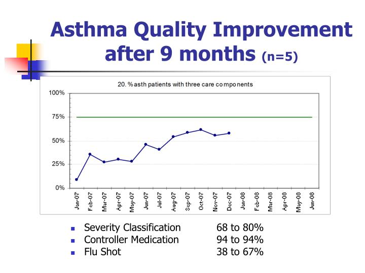 Asthma Quality Improvement after 9 months