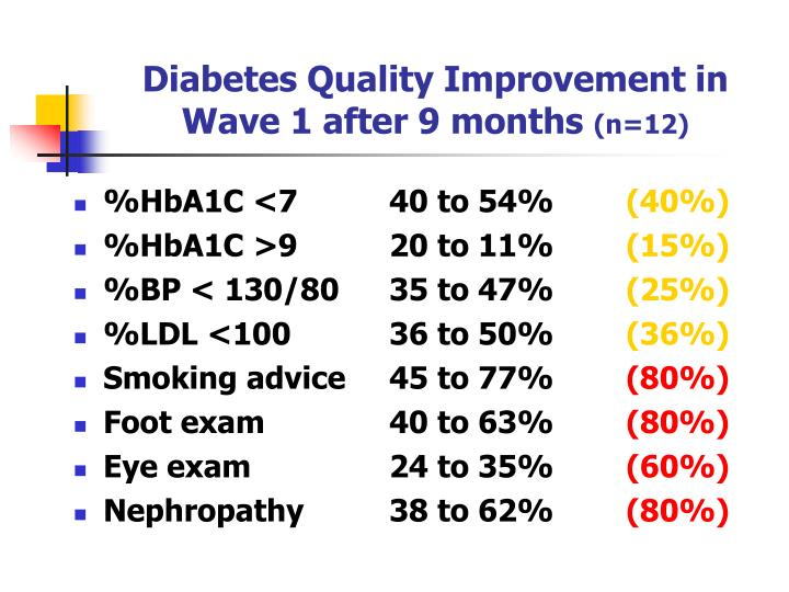 Diabetes Quality Improvement in Wave 1 after 9 months