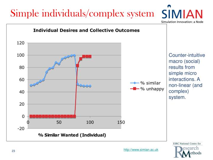 Simple individuals/complex system