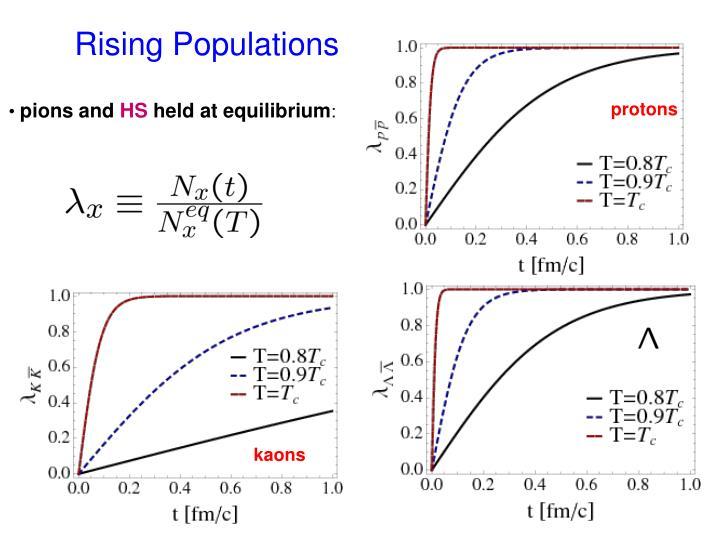 Rising Populations