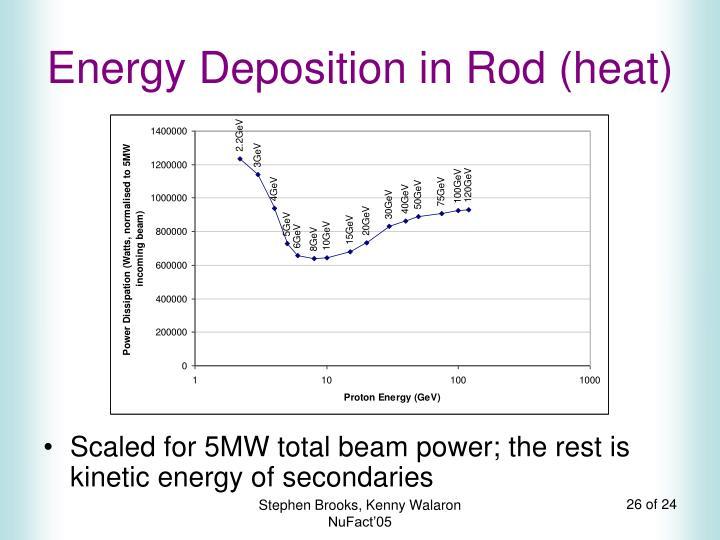 Energy Deposition in Rod (heat)