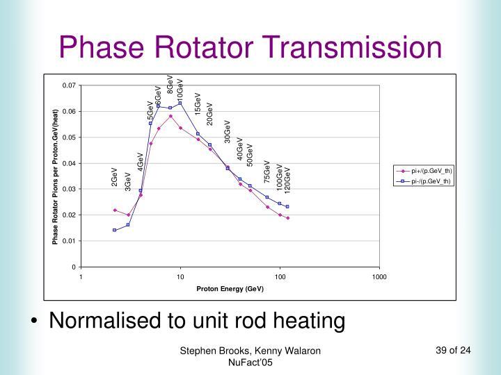 Phase Rotator Transmission