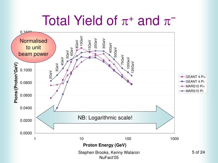 Total Yield of
