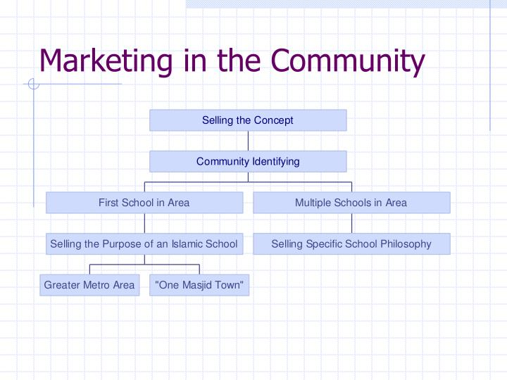 Marketing in the Community