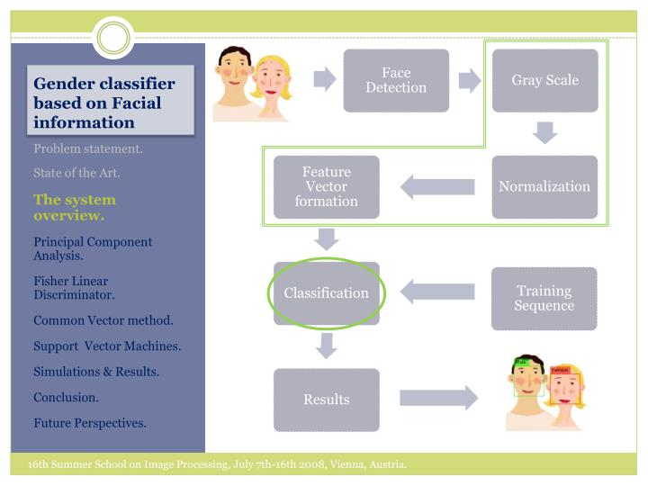gender classification Gender classification by speech analysis bhagyalaxmi jena1, abhishek majhi2, beda prakash panigrahi3 1asst professor, electronics & tele-communication dept, silicon institute of technology 2,3students of electronics & tele-communication branch, silicon institute of technology abstract this paper is about a comparative investigation.