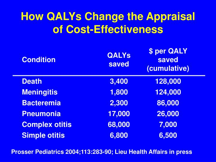 How QALYs Change the Appraisal of Cost-Effectiveness