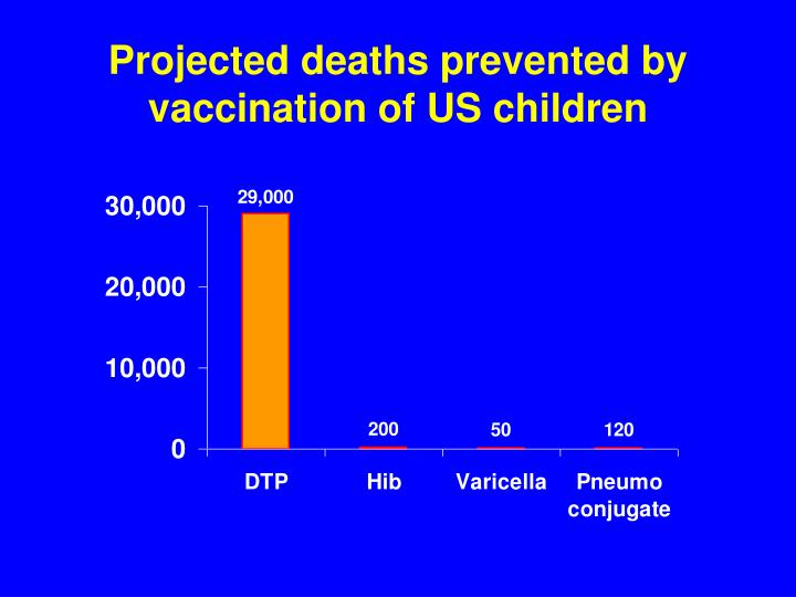 Projected deaths prevented by vaccination of US children