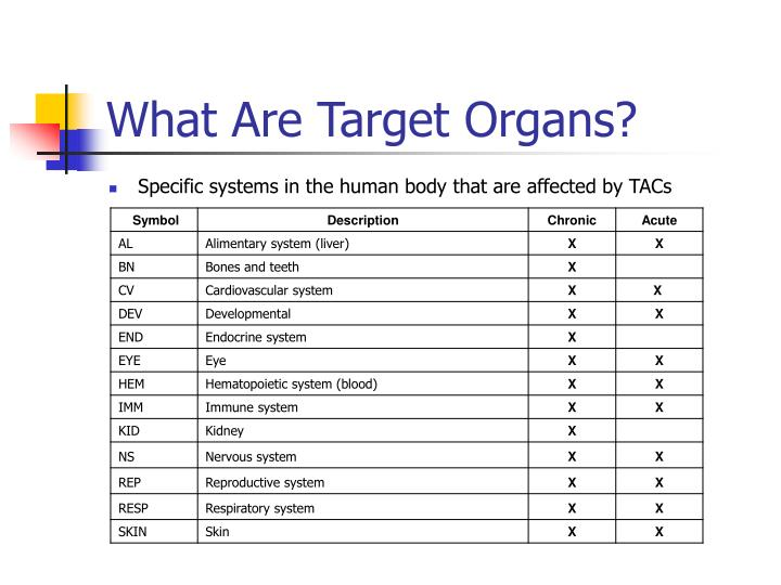 What Are Target Organs?