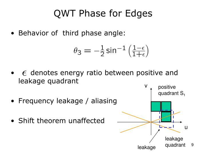 QWT Phase for Edges