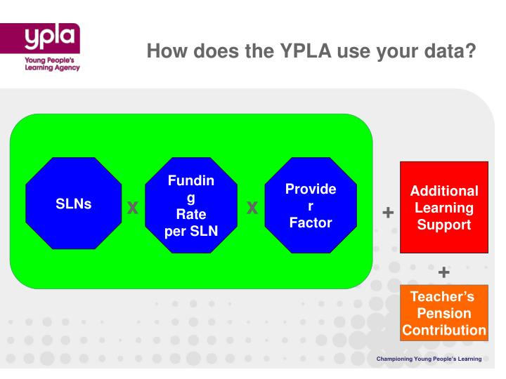 How does the YPLA use your data?