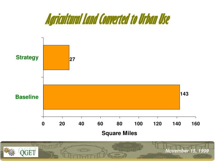 Agricultural Land Converted to Urban Use